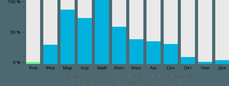 Динамика поиска авиабилетов из Лаппеенранты в Испанию по месяцам