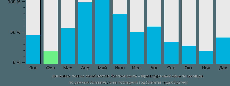 Динамика поиска авиабилетов из Лаппеенранты во Франкфурт-на-Майне по месяцам