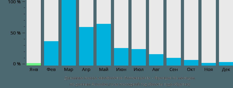 Динамика поиска авиабилетов из Лаппеенранты во Францию по месяцам