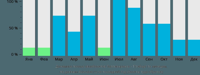 Динамика поиска авиабилетов из Лаппеенранты в Гетеборг по месяцам