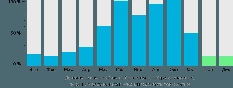 Динамика поиска авиабилетов из Лаппеенранты в Жирону по месяцам