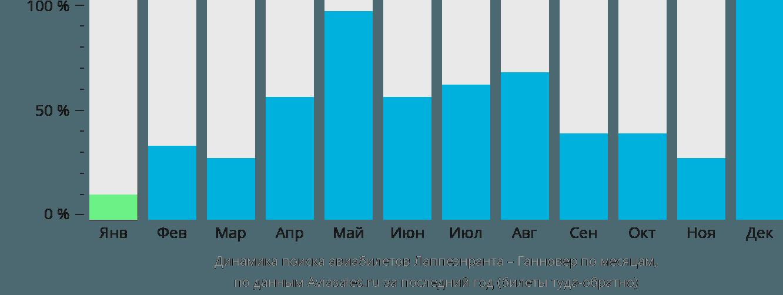 Динамика поиска авиабилетов из Лаппеенранты в Ганновер по месяцам