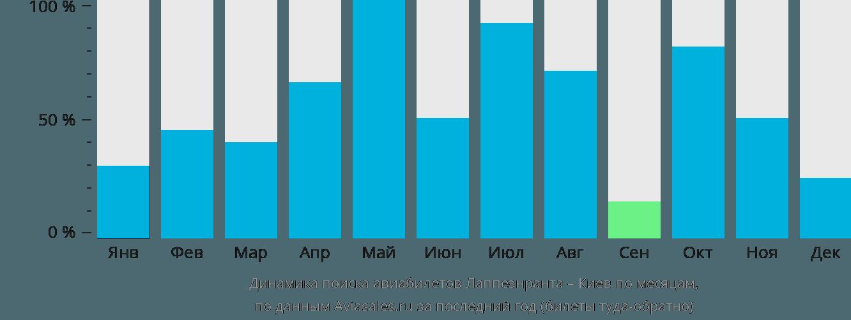 Динамика поиска авиабилетов из Лаппеенранты в Киев по месяцам