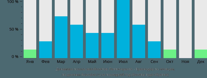 Динамика поиска авиабилетов из Лаппеенранты в Краснодар по месяцам