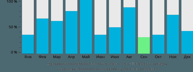Динамика поиска авиабилетов из Лаппеенранты в Санкт-Петербург по месяцам