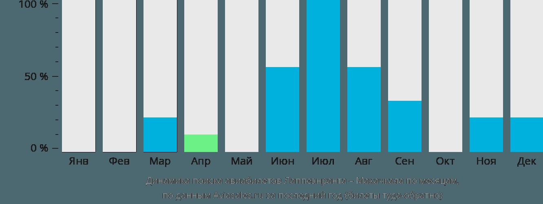 Динамика поиска авиабилетов из Лаппеенранты в Махачкалу по месяцам