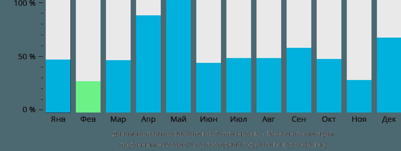 Динамика поиска авиабилетов из Лаппеенранты в Мюнхен по месяцам