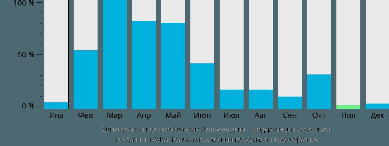 Динамика поиска авиабилетов из Лаппеенранты в Нидерланды по месяцам
