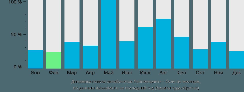 Динамика поиска авиабилетов из Лаппеенранты в Осло по месяцам