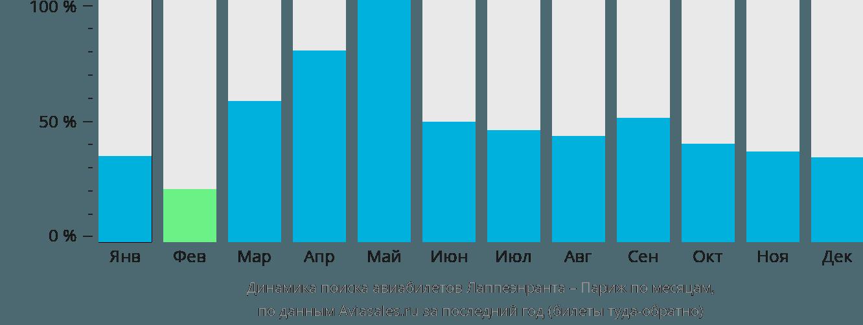 Динамика поиска авиабилетов из Лаппеенранты в Париж по месяцам