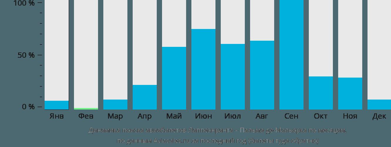 Динамика поиска авиабилетов из Лаппеенранты в Пальма-де-Мальорку по месяцам