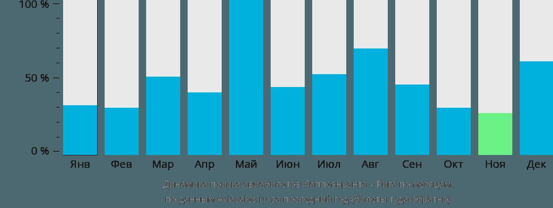 Динамика поиска авиабилетов из Лаппеенранты в Ригу по месяцам