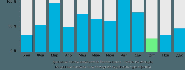 Динамика поиска авиабилетов из Лаппеенранты в Россию по месяцам