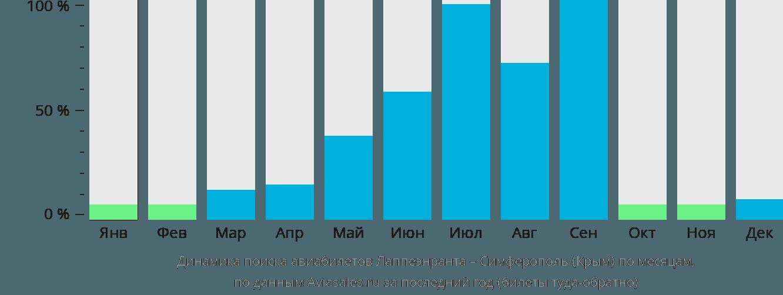 Динамика поиска авиабилетов из Лаппеенранты в Симферополь (Крым) по месяцам