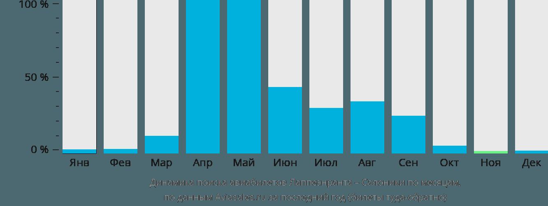 Динамика поиска авиабилетов из Лаппеенранты в Салоники по месяцам