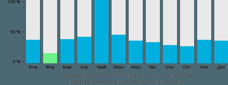 Динамика поиска авиабилетов из Лаппеенранты в Стокгольм по месяцам