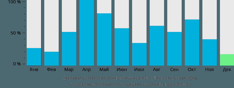 Динамика поиска авиабилетов из Лаппеенранты в Тель-Авив по месяцам