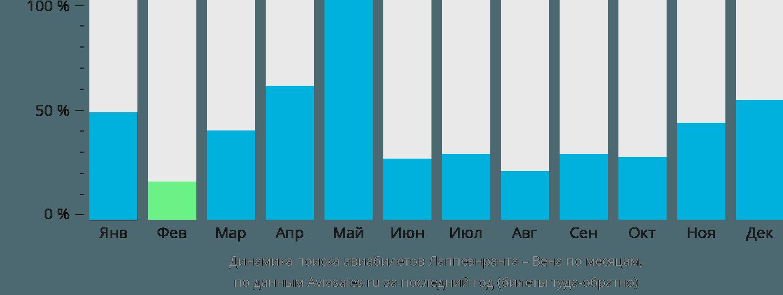 Динамика поиска авиабилетов из Лаппеенранты в Вену по месяцам