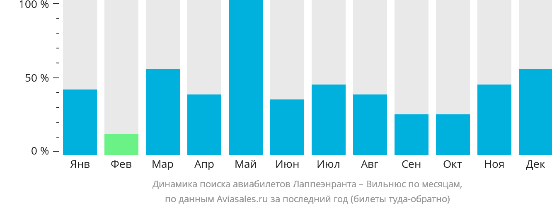 Динамика поиска авиабилетов из Лаппеенранты в Вильнюс по месяцам