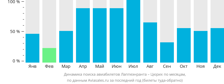 Динамика поиска авиабилетов из Лаппеенранты в Цюрих по месяцам