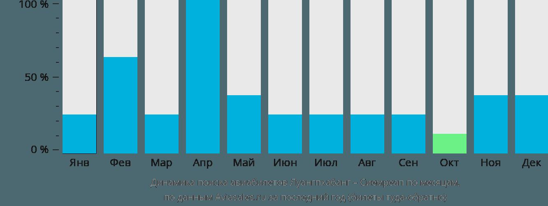 Динамика поиска авиабилетов из Луангпхабанга в Сиемреап по месяцам
