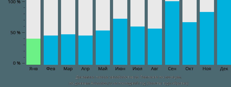 Динамика поиска авиабилетов из Лампанга по месяцам