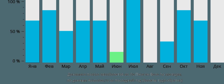 Динамика поиска авиабилетов из Ле-Пюи-ан-Веле по месяцам