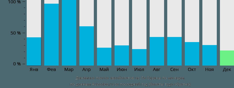 Динамика поиска авиабилетов из Ла-Серены по месяцам