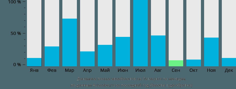 Динамика поиска авиабилетов из Латакунги по месяцам
