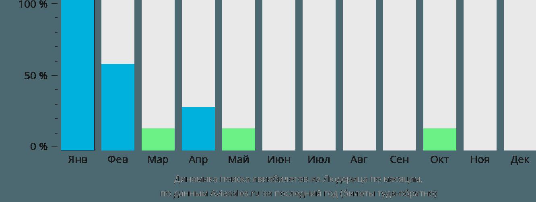 Динамика поиска авиабилетов из Людерица по месяцам