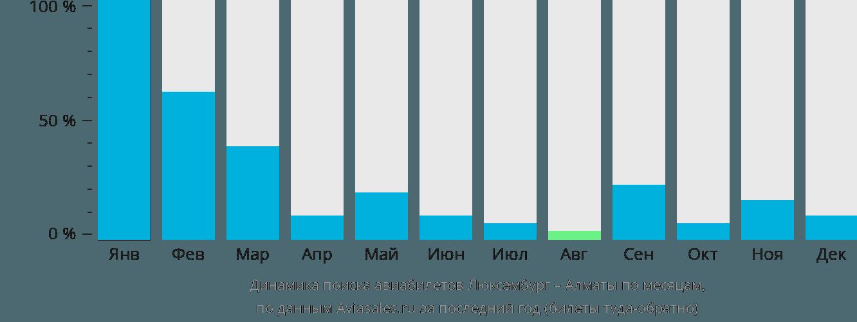 Динамика поиска авиабилетов из Люксембурга в Алматы по месяцам