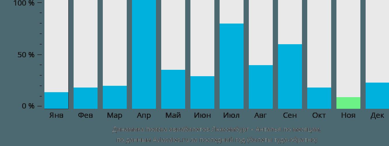 Динамика поиска авиабилетов из Люксембурга в Анталью по месяцам