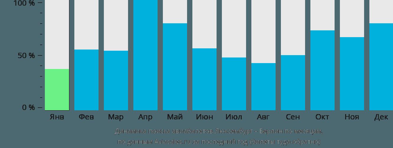 Динамика поиска авиабилетов из Люксембурга в Берлин по месяцам