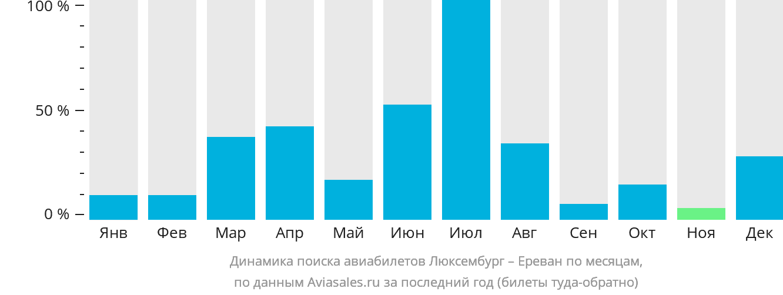 Динамика поиска авиабилетов из Люксембурга в Ереван по месяцам