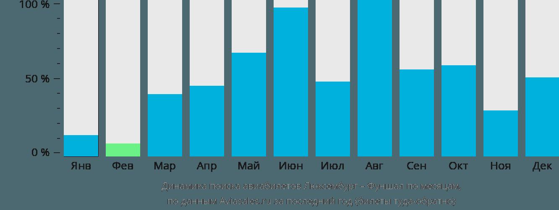 Динамика поиска авиабилетов из Люксембурга в Фуншал по месяцам