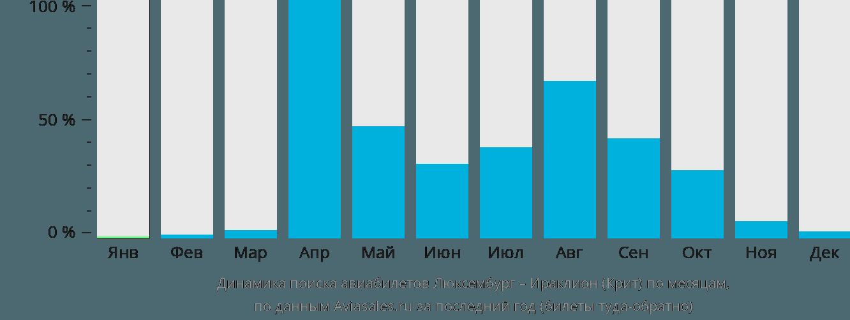 Динамика поиска авиабилетов из Люксембурга в Ираклион (Крит) по месяцам