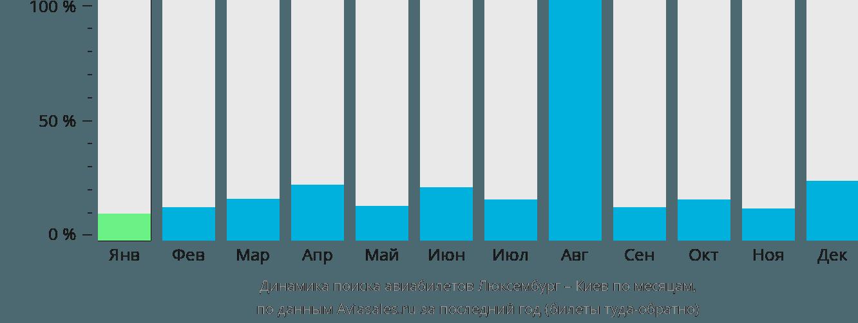 Динамика поиска авиабилетов из Люксембурга в Киев по месяцам