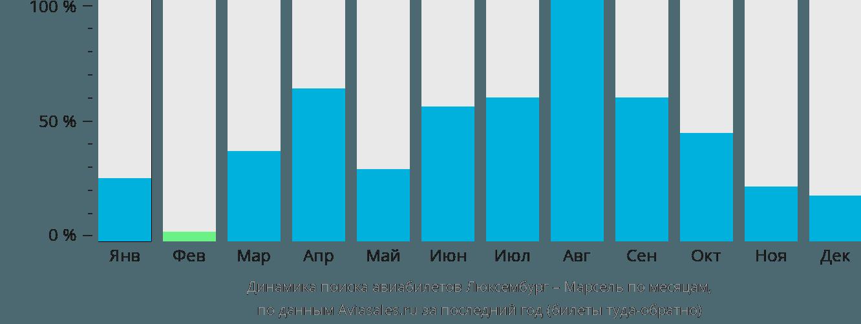 Динамика поиска авиабилетов из Люксембурга в Марсель по месяцам