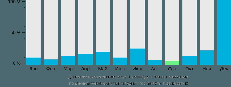 Динамика поиска авиабилетов из Люксембурга в Минск по месяцам