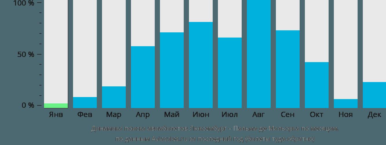 Динамика поиска авиабилетов из Люксембурга в Пальма-де-Майорку по месяцам