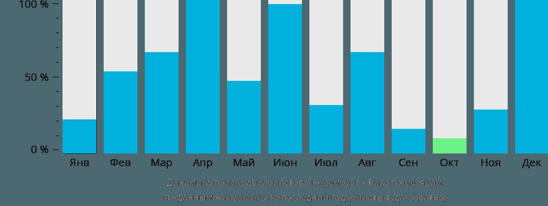 Динамика поиска авиабилетов из Люксембурга в Ригу по месяцам