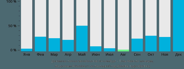 Динамика поиска авиабилетов из Люксембурга в Тель-Авив по месяцам