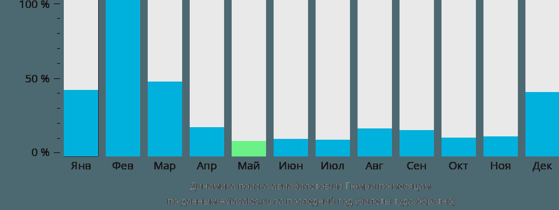 Динамика поиска авиабилетов из Гюмри по месяцам