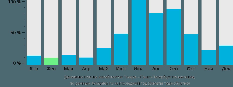Динамика поиска авиабилетов из Гюмри в Санкт-Петербург по месяцам