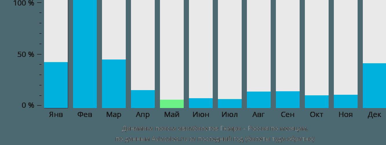 Динамика поиска авиабилетов из Гюмри в Россию по месяцам