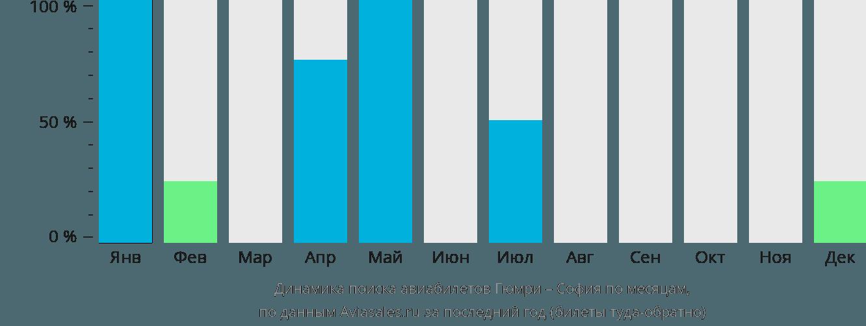 Динамика поиска авиабилетов из Гюмри в Софию по месяцам