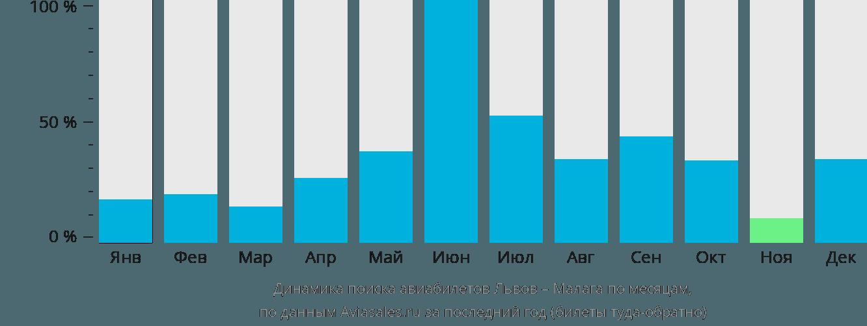 Динамика поиска авиабилетов из Львова в Малагу по месяцам