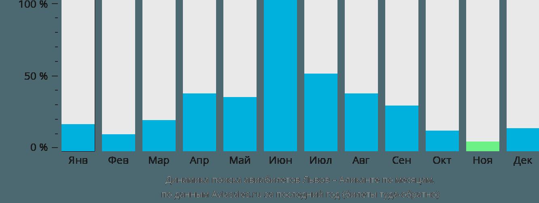 Динамика поиска авиабилетов из Львова в Аликанте по месяцам