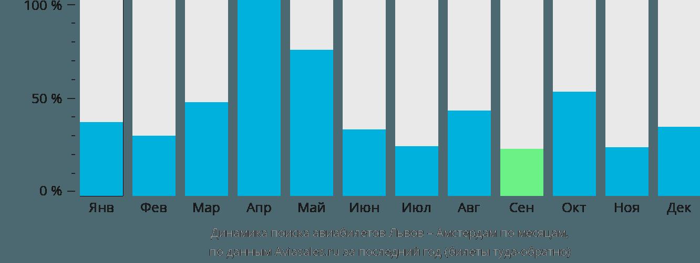 Динамика поиска авиабилетов из Львова в Амстердам по месяцам