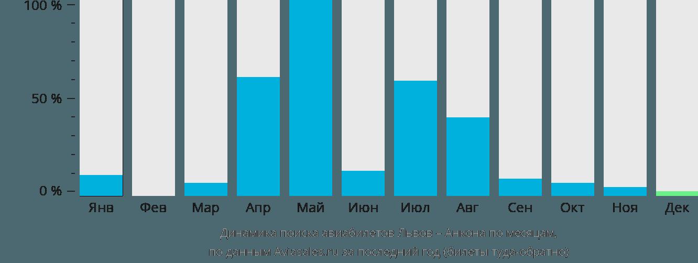 Динамика поиска авиабилетов из Львова в Анкону по месяцам